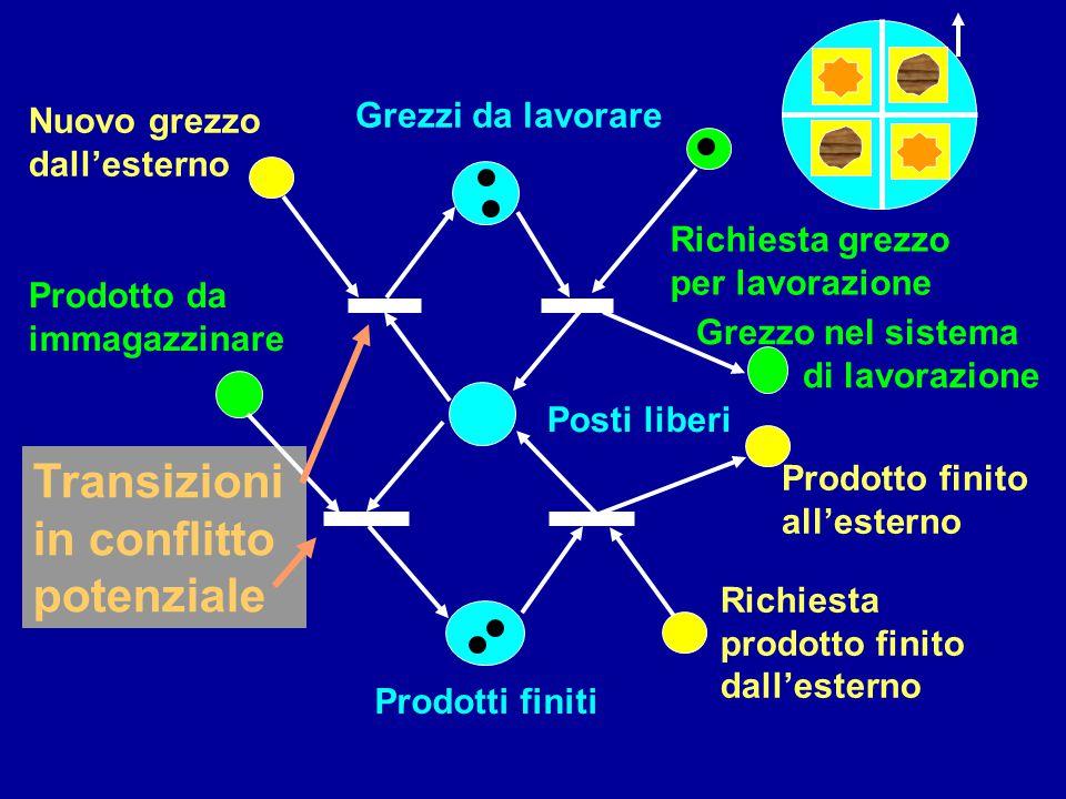 Transizioni in conflitto potenziale Posti liberi Prodotti finiti Prodotto da immagazzinare Grezzi da lavorare Grezzo nel sistema di lavorazione Richie