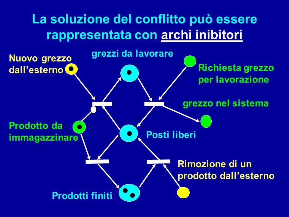 La soluzione del conflitto può essere rappresentata con archi inibitori Posti liberi Prodotti finiti Prodotto da immagazzinare grezzi da lavorare grez