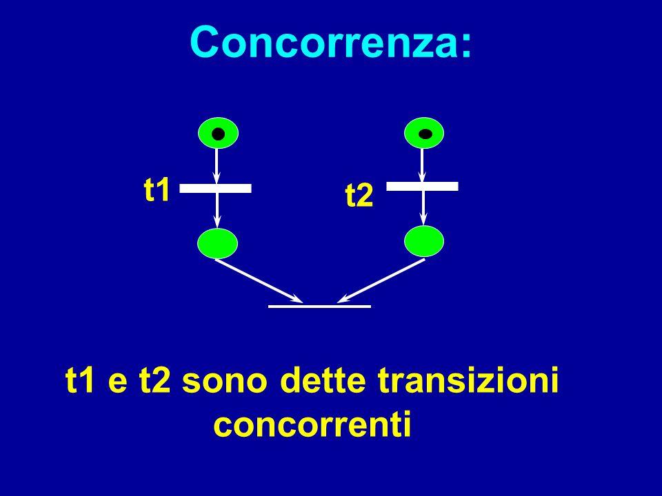 Concorrenza: t1 e t2 sono dette transizioni concorrenti t1 t2