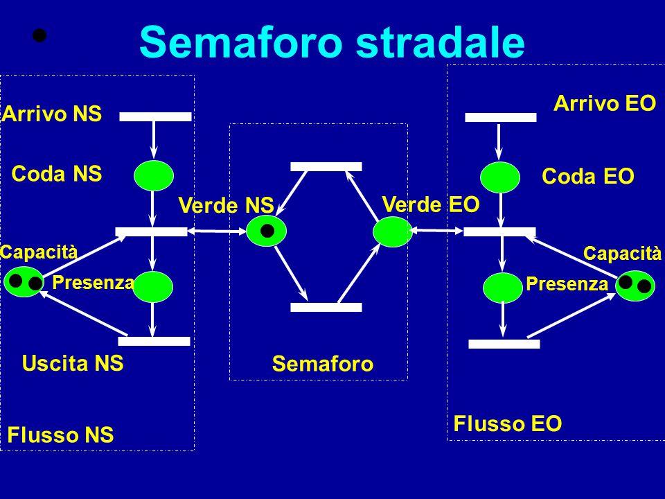 Reti di Petri limitate Nei sistemi di produzione un magazzino rappresentato da un posto può essere dimensionato con il limite, finito, della marcatura del posto