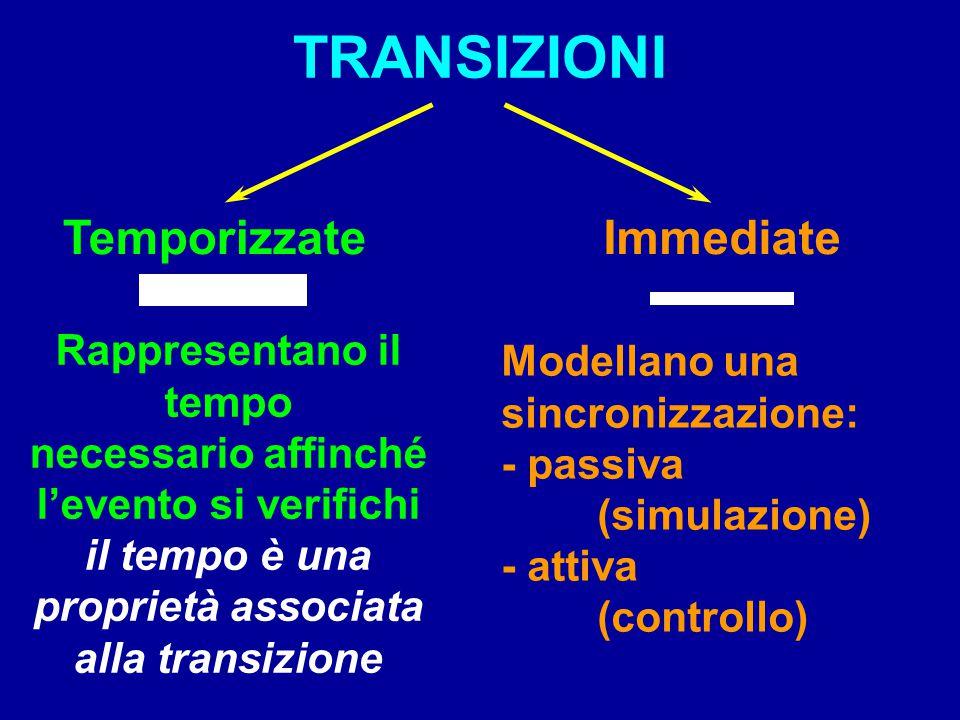TRANSIZIONI TemporizzateImmediate Rappresentano il tempo necessario affinché l'evento si verifichi il tempo è una proprietà associata alla transizione