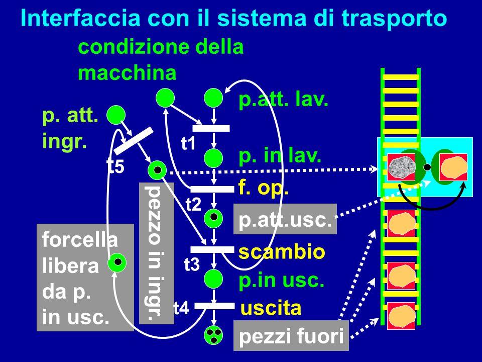 forcella libera da p. in usc. p.att. lav. p. in lav. f. op. p.in usc. p.att.usc. condizione della macchina pezzo in ingr. Interfaccia con il sistema d