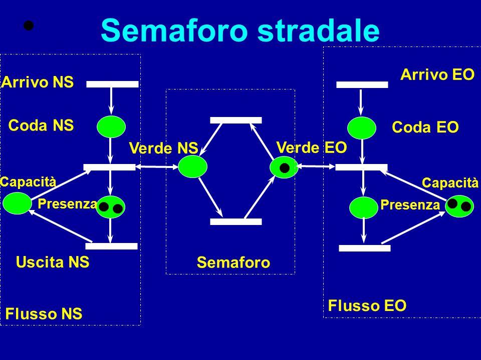 Transizioni immediate Transizioni temporizzate lavorazione scambio uscita Controllo inizio scambio esplicitato