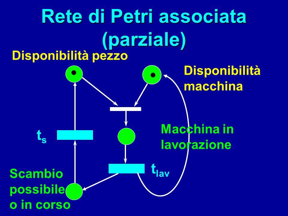 Rete di Petri associata (parziale) Disponibilità macchina Disponibilità pezzo Scambio possibile o in corso Macchina in lavorazione t lav tsts
