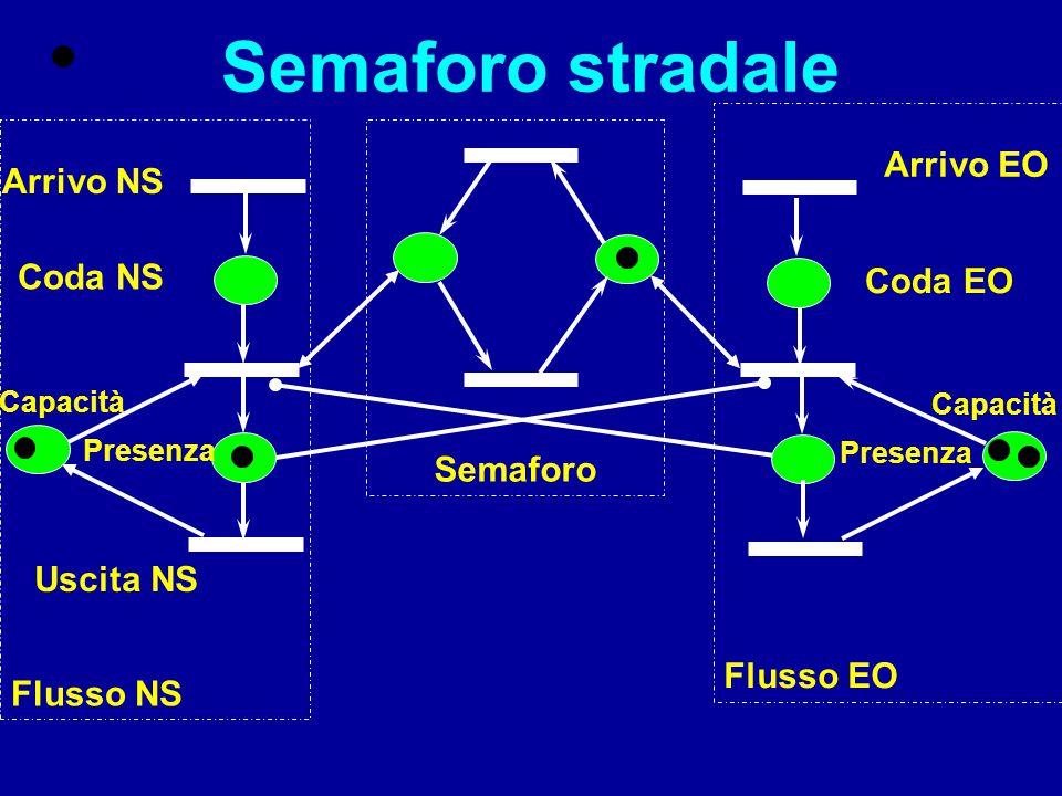 TRANSIZIONI TemporizzateImmediate Rappresentano il tempo necessario affinché l'evento si verifichi il tempo è una proprietà associata alla transizione Modellano una sincronizzazione: - passiva (simulazione) - attiva (controllo)
