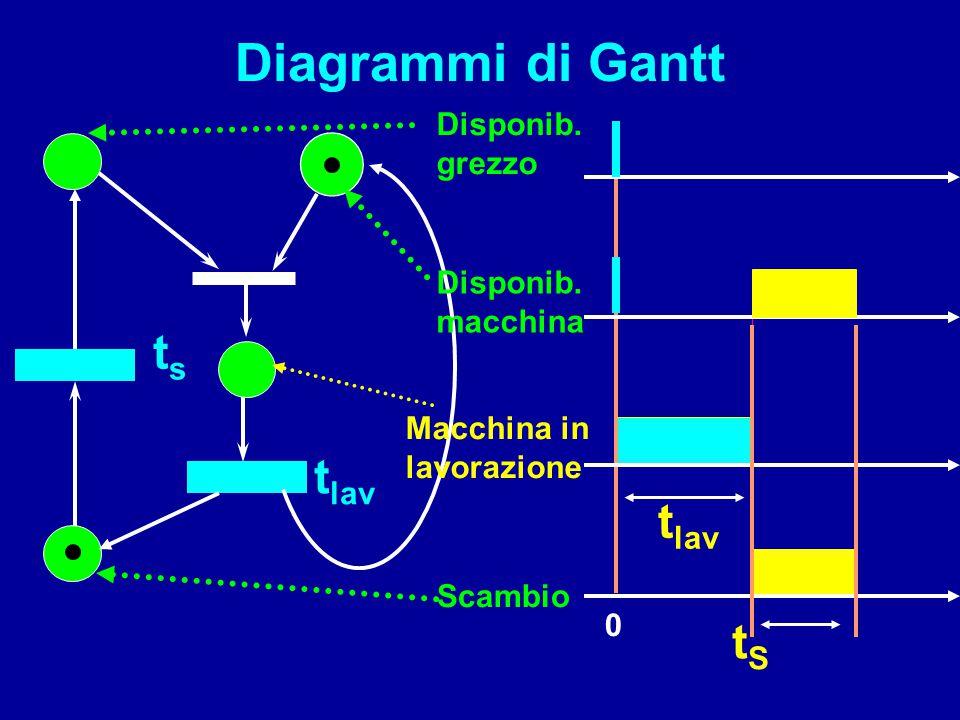 tsts 0 Diagrammi di Gantt t lav tStS Disponib. macchina Disponib. grezzo Scambio Macchina in lavorazione