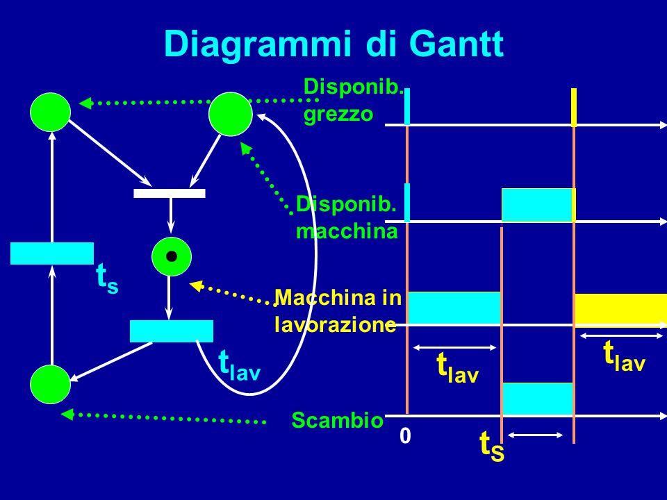 t lav 0 Diagrammi di Gantt t lav tsts tStS Disponib. macchina Disponib. grezzo Scambio Macchina in lavorazione