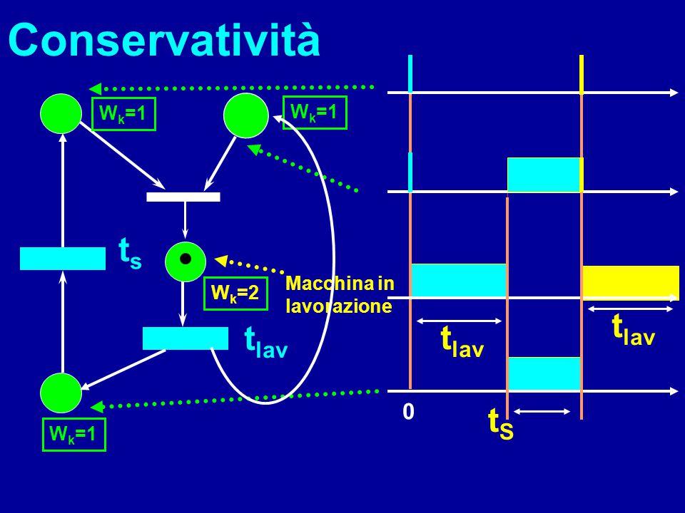 t lav Macchina in lavorazione 0 t lav Conservatività t lav tsts tStS W k =1 W k =2