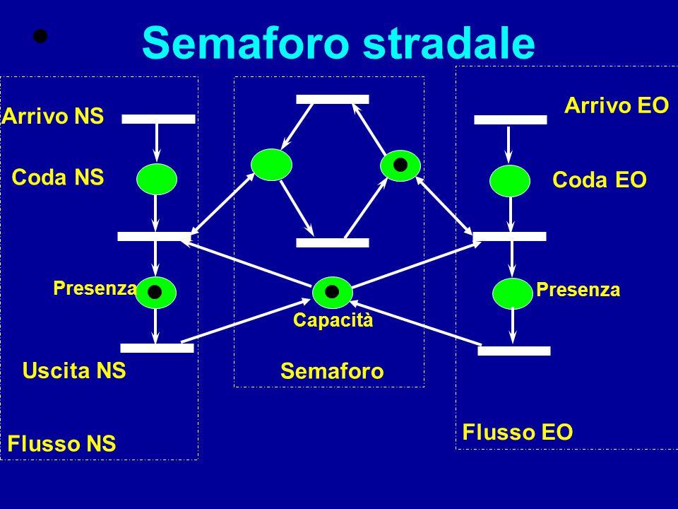 Ciclicità Una Reti di Petri marcata si dice ciclica se esiste una sequenza ammissibile che riporta la rete alla marcatura iniziale da ogni marcatura raggiungibile.