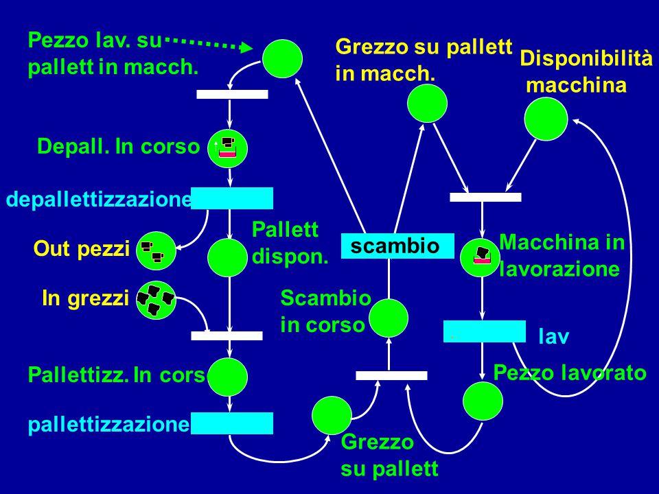 Disponibilità macchina Grezzo su pallett in macch. Scambio in corso Macchina in lavorazione lav Grezzo su pallett. Pezzo lav. su pallett in macch. dep