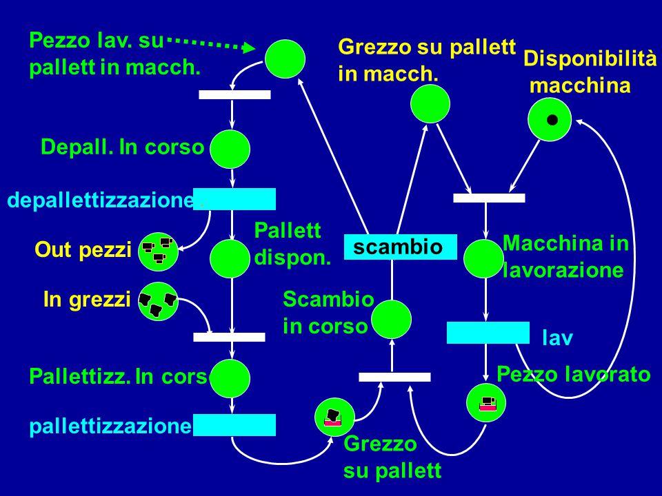 Disponibilità macchina Grezzo su pallett in macch. Scambio in corso Macchina in lavorazione lav Grezzo su pallett Pezzo lav. su pallett in macch. depa