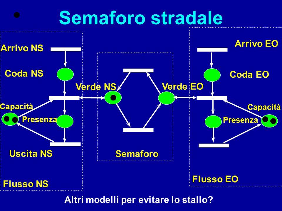 Ciclicità Se la rete è ciclica si può riportare sempre allo stato iniziale e quindi a qualsiasi stato raggiungibile OVVERO SE  M i  s ammissibile : M 0 = M i +C s