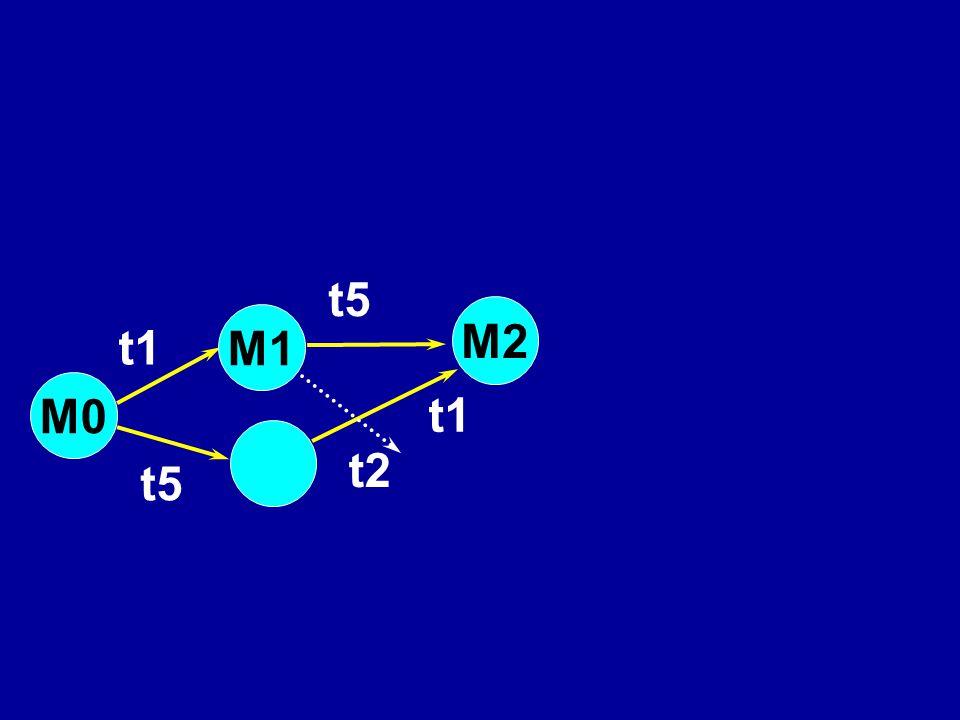 M2 t5 t1 t5 t1 M1 M0 t2