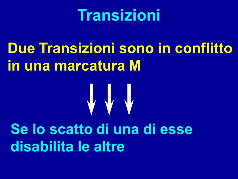 Conflitto: t1t2 t1 e t2 sono transizioni in conflitto perché lo scatto di una delle due disabilita l'altra