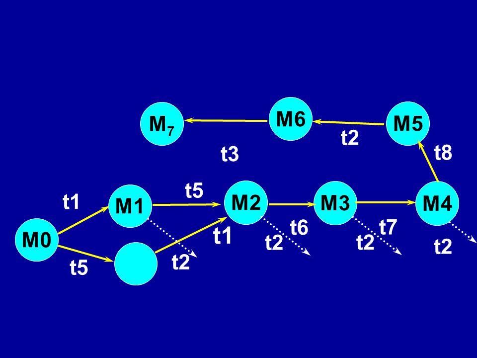 M2 t5 t1 t2 t5 M3 M5 M4 t6 t7 t8 t3 M1 M7M7 M0 t1 t2 M6 t2