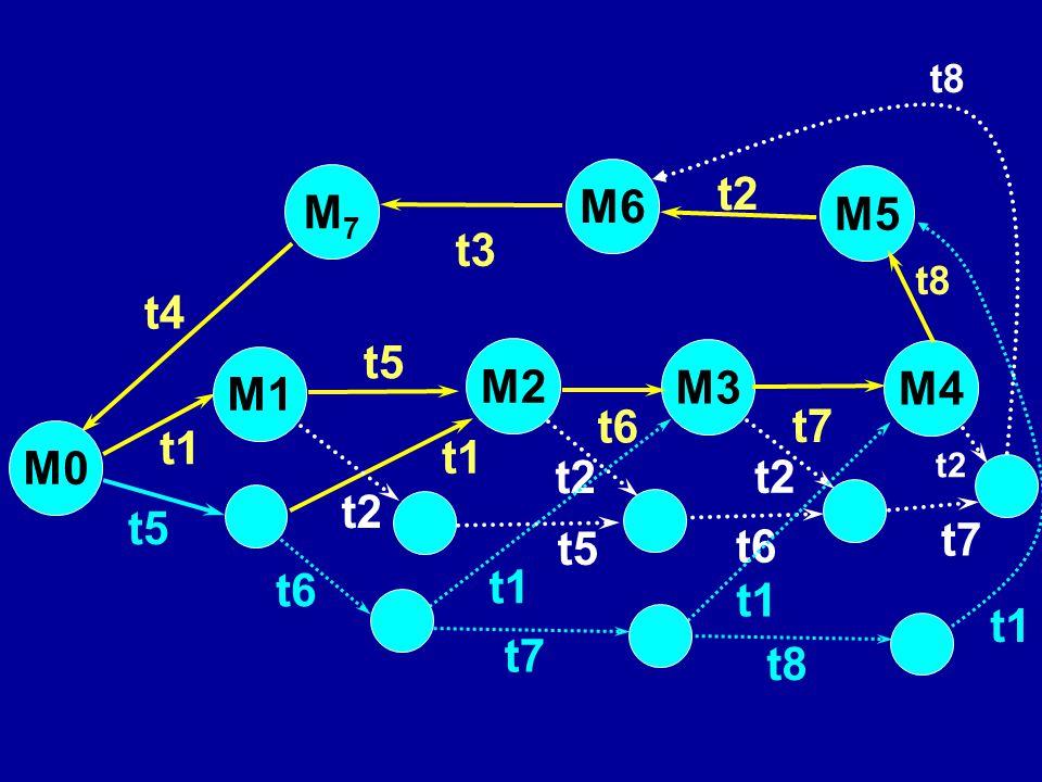 M2 t5 t1 t2 t5 M3 M5 M4 t6 t7 t8 t4 t3 M1 M0 t1 t2 M6 M7M7 t2 t5 t6 t7 t8 t6 t7 t1 t8 t1
