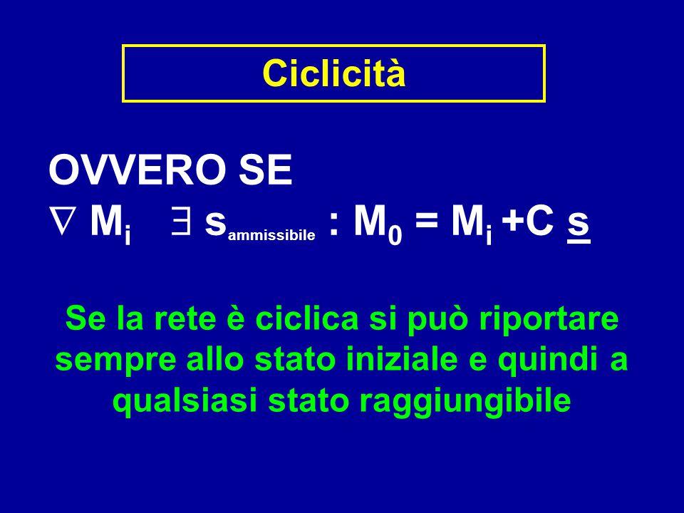 Ciclicità Se la rete è ciclica si può riportare sempre allo stato iniziale e quindi a qualsiasi stato raggiungibile OVVERO SE  M i  s ammissibile :
