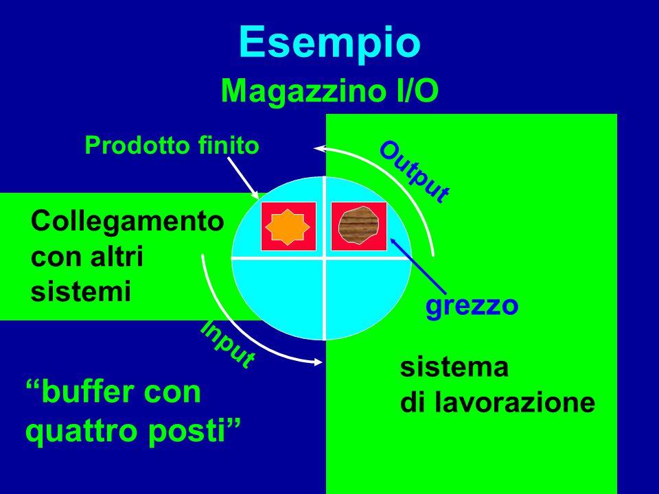 """Esempio Magazzino I/O grezzo sistema di lavorazione """"buffer con quattro posti"""" Collegamento con altri sistemi Output Input Prodotto finito"""