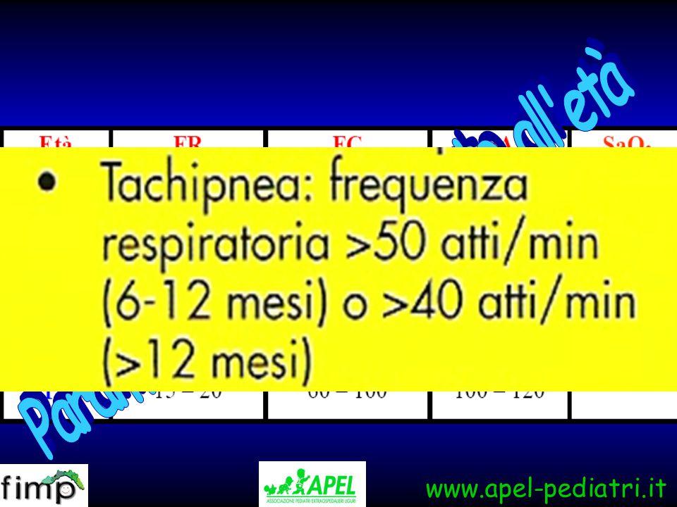 Farmaci Salbutamolo MDI + distanziatore: i dosaggi sono più elevati Nebulizzatore/ MDI + distanziatore = 1:4 - 1:5 2 puff/10 Kg/dose ( 1 puff = 100 µg) Spruzzare 1 puff alla volta per evitare fenomeni di precipitazione del farmaco all'interno del distanziatore
