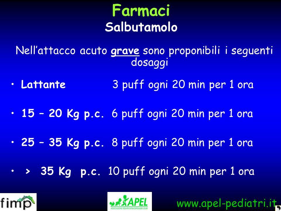 www.apel-pediatri.it Farmaci Salbutamolo Nell'attacco acuto grave sono proponibili i seguenti dosaggi Lattante 3 puff ogni 20 min per 1 ora 15 – 20 Kg