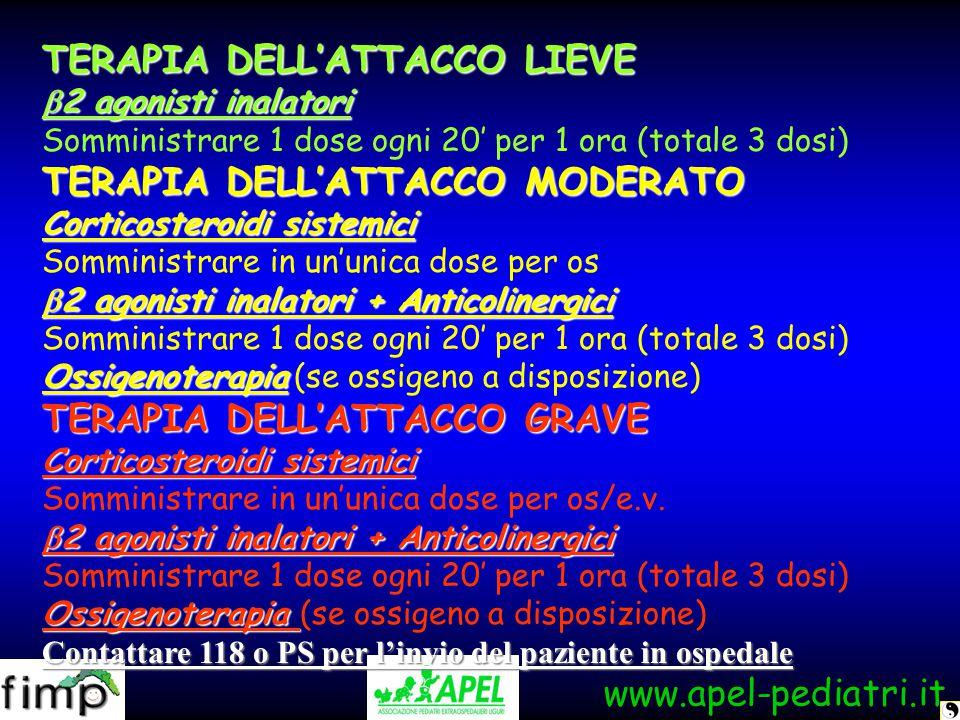 www.apel-pediatri.it TERAPIA DELL'ATTACCO LIEVE  2 agonisti inalatori Somministrare 1 dose ogni 20' per 1 ora (totale 3 dosi) TERAPIA DELL'ATTACCO MO