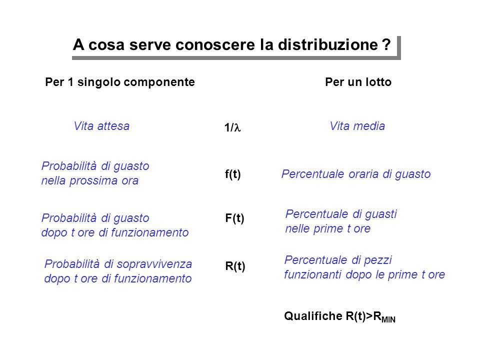 A cosa serve conoscere la distribuzione ? Per 1 singolo componentePer un lotto 1/ f(t) F(t) R(t) Vita attesaVita media Probabilità di guasto nella pro