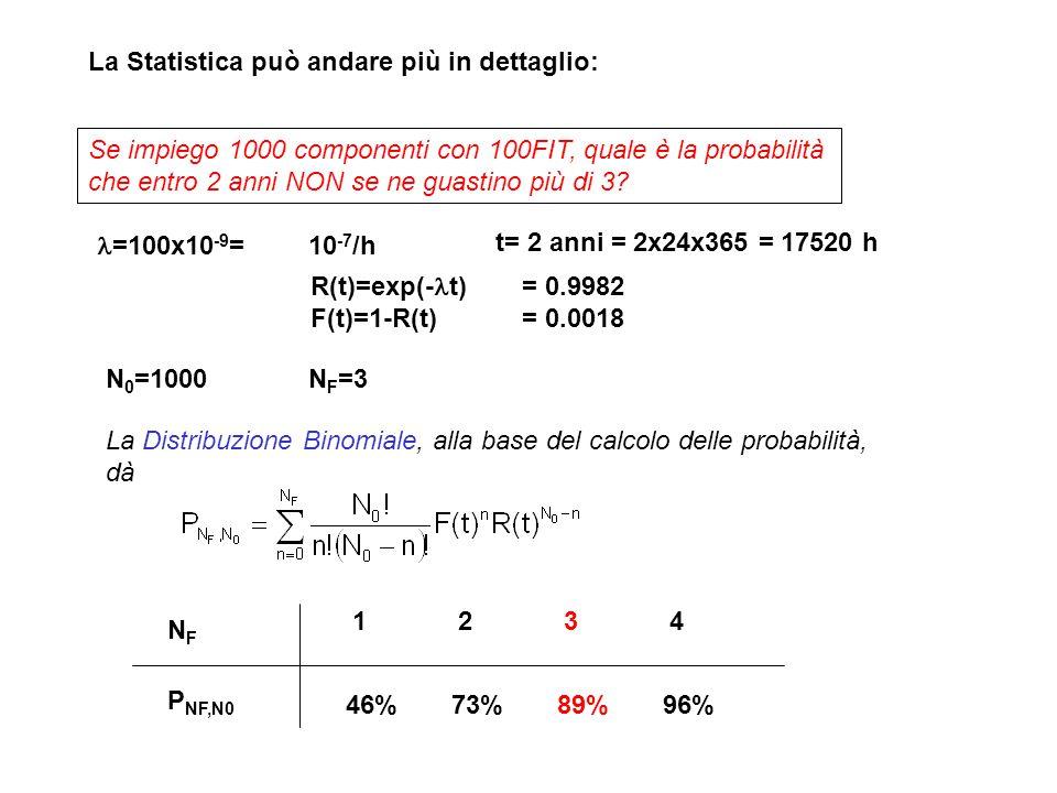 La Statistica può andare più in dettaglio: Se impiego 1000 componenti con 100FIT, quale è la probabilità che entro 2 anni NON se ne guastino più di 3?