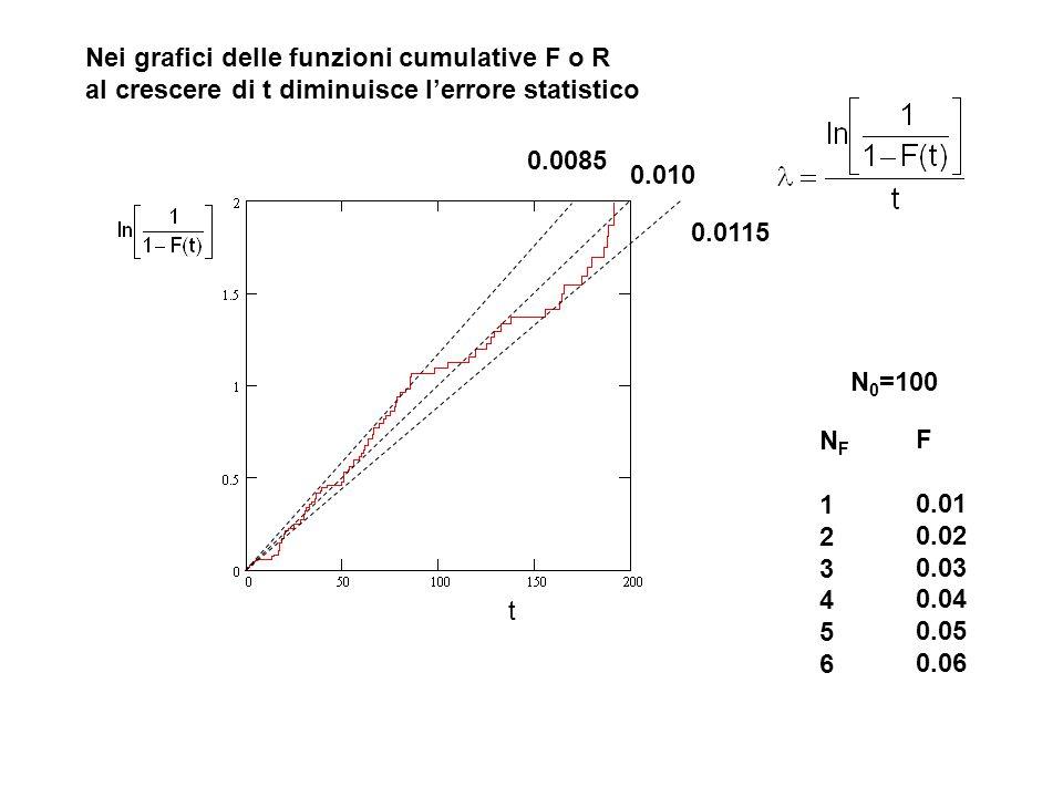 t Nei grafici delle funzioni cumulative F o R al crescere di t diminuisce l'errore statistico 0.010 0.0115 0.0085 NF123456NF123456 N 0 =100 F 0.01 0.0