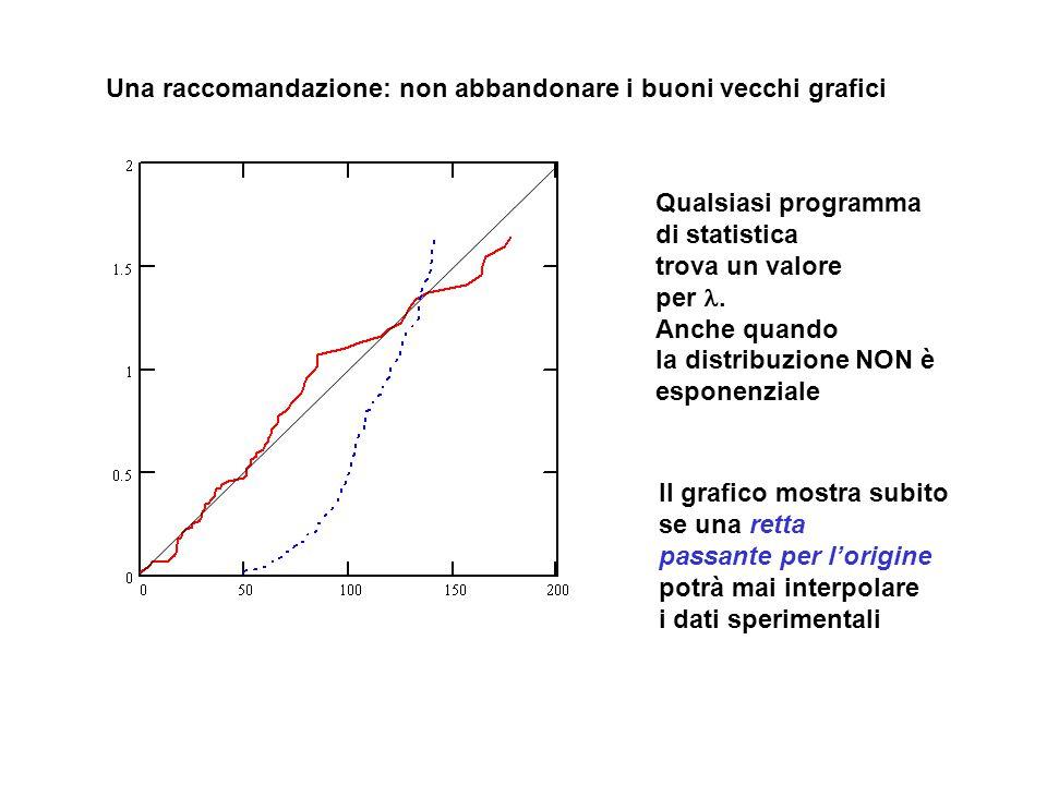 Una raccomandazione: non abbandonare i buoni vecchi grafici Qualsiasi programma di statistica trova un valore per. Anche quando la distribuzione NON è