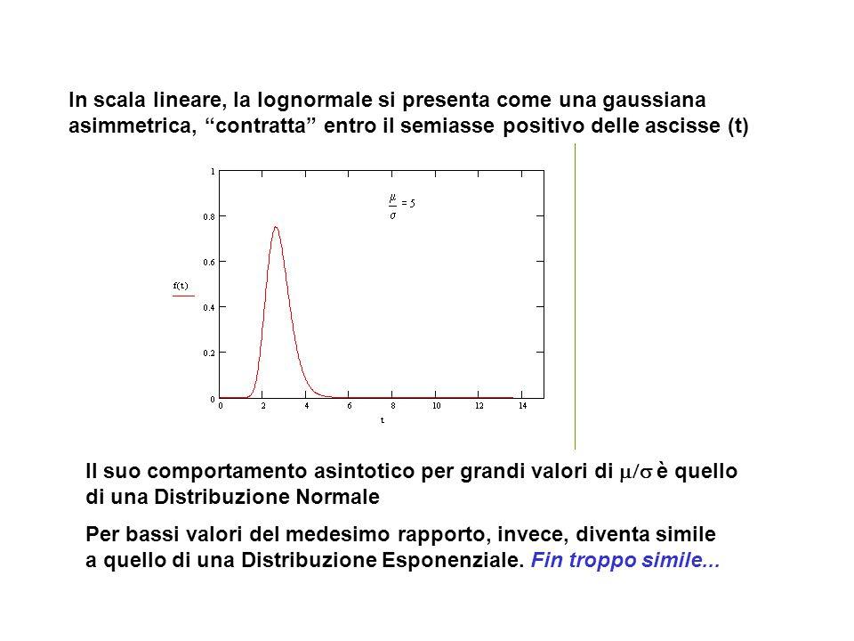 """In scala lineare, la lognormale si presenta come una gaussiana asimmetrica, """"contratta"""" entro il semiasse positivo delle ascisse (t) Il suo comportame"""