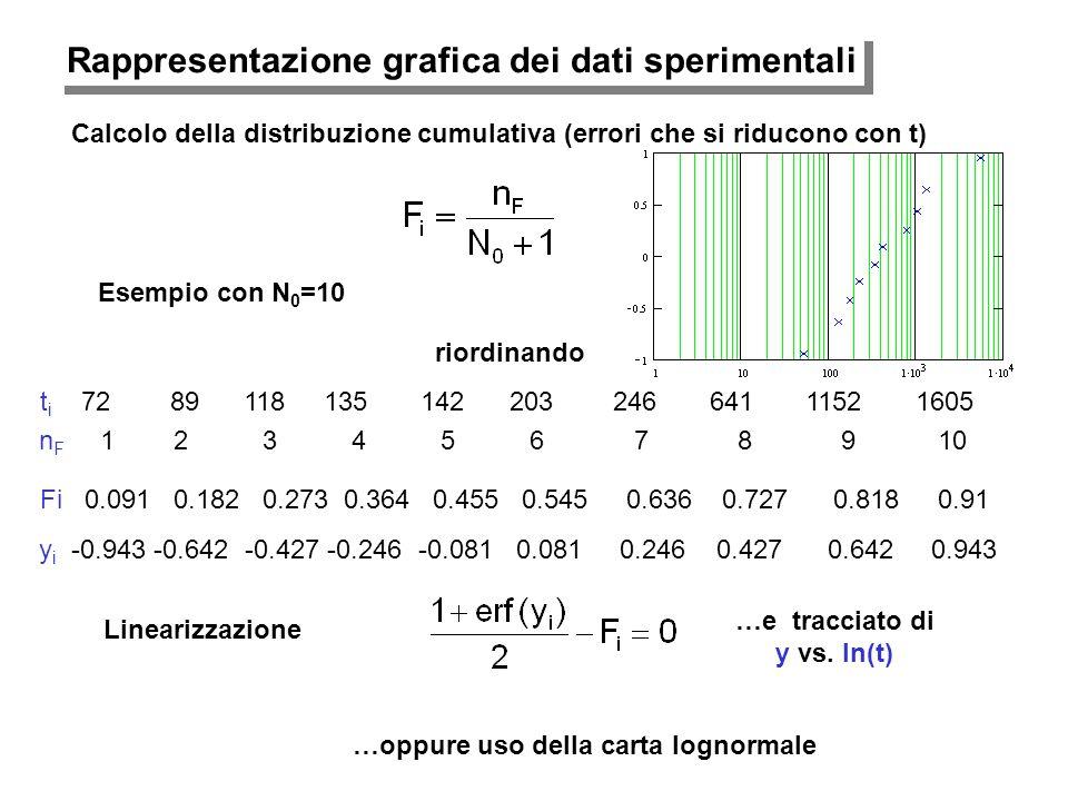 Rappresentazione grafica dei dati sperimentali Calcolo della distribuzione cumulativa (errori che si riducono con t) 641 72 246 1152 203 135 142 1505