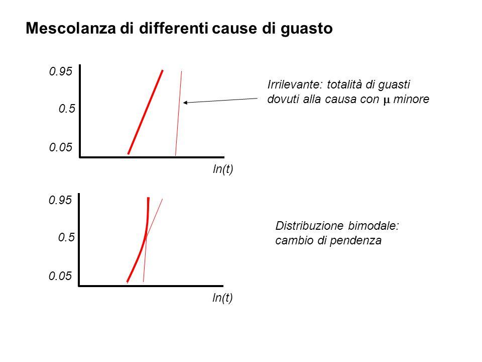Mescolanza di differenti cause di guasto ln(t) 0.5 0.05 0.95 Irrilevante: totalità di guasti dovuti alla causa con  minore ln(t) 0.5 0.05 0.95 Distri