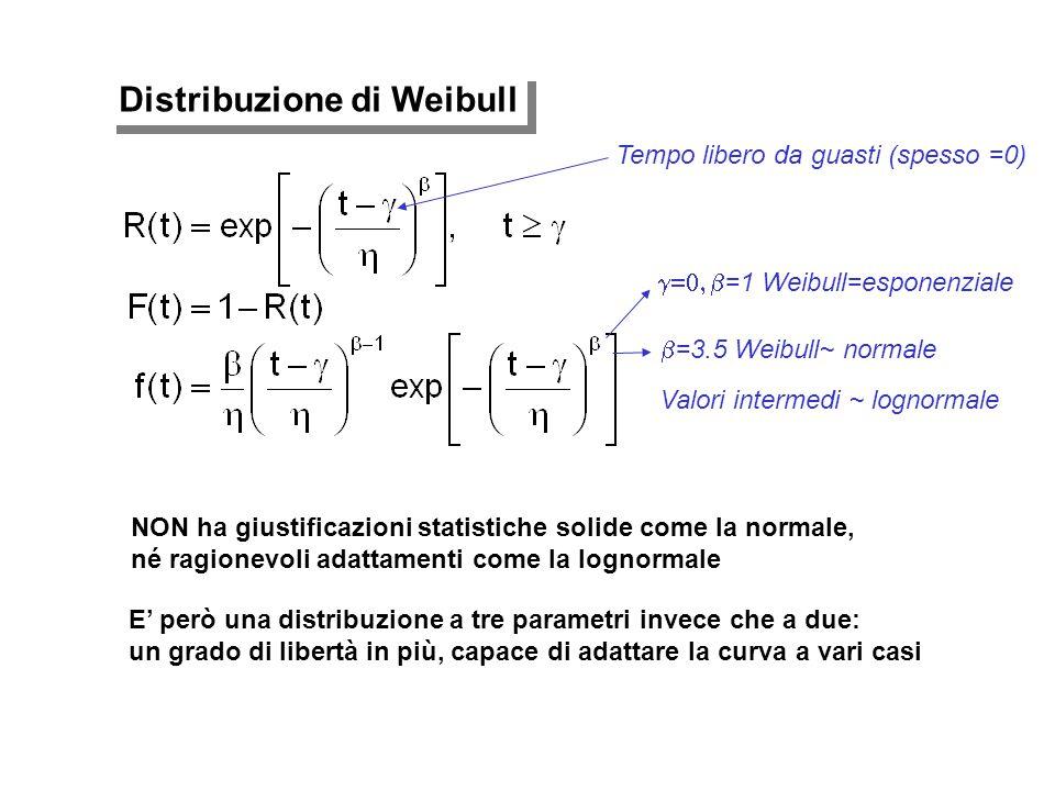 Distribuzione di Weibull NON ha giustificazioni statistiche solide come la normale, né ragionevoli adattamenti come la lognormale E' però una distribu