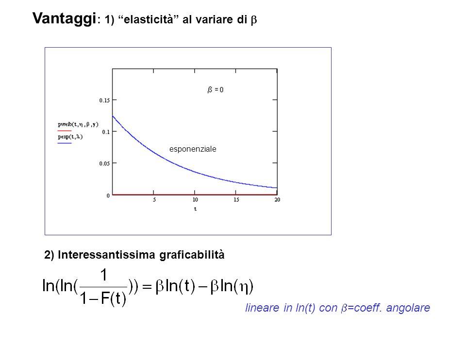 """Vantaggi : 1) """"elasticità"""" al variare di  2) Interessantissima graficabilità esponenziale lineare in ln(t) con  =coeff. angolare"""