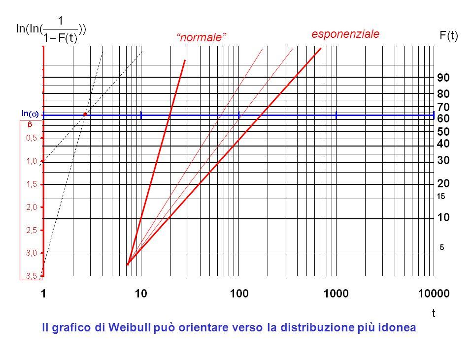 """F(t) t esponenziale """"normale"""" Il grafico di Weibull può orientare verso la distribuzione più idonea"""
