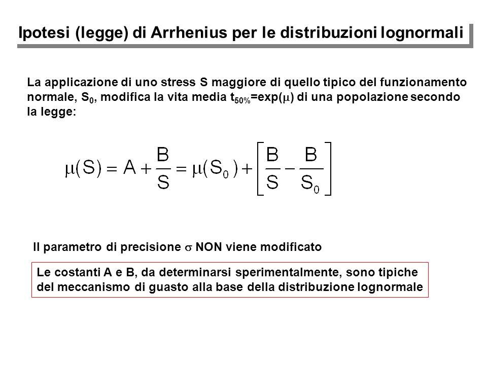 Ipotesi (legge) di Arrhenius per le distribuzioni lognormali La applicazione di uno stress S maggiore di quello tipico del funzionamento normale, S 0,