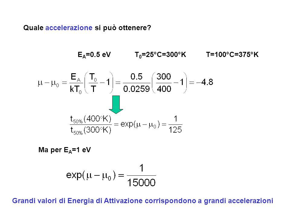 Quale accelerazione si può ottenere? E A =0.5 eVT 0 =25°C=300°KT=100°C=375°K Ma per E A =1 eV Grandi valori di Energia di Attivazione corrispondono a