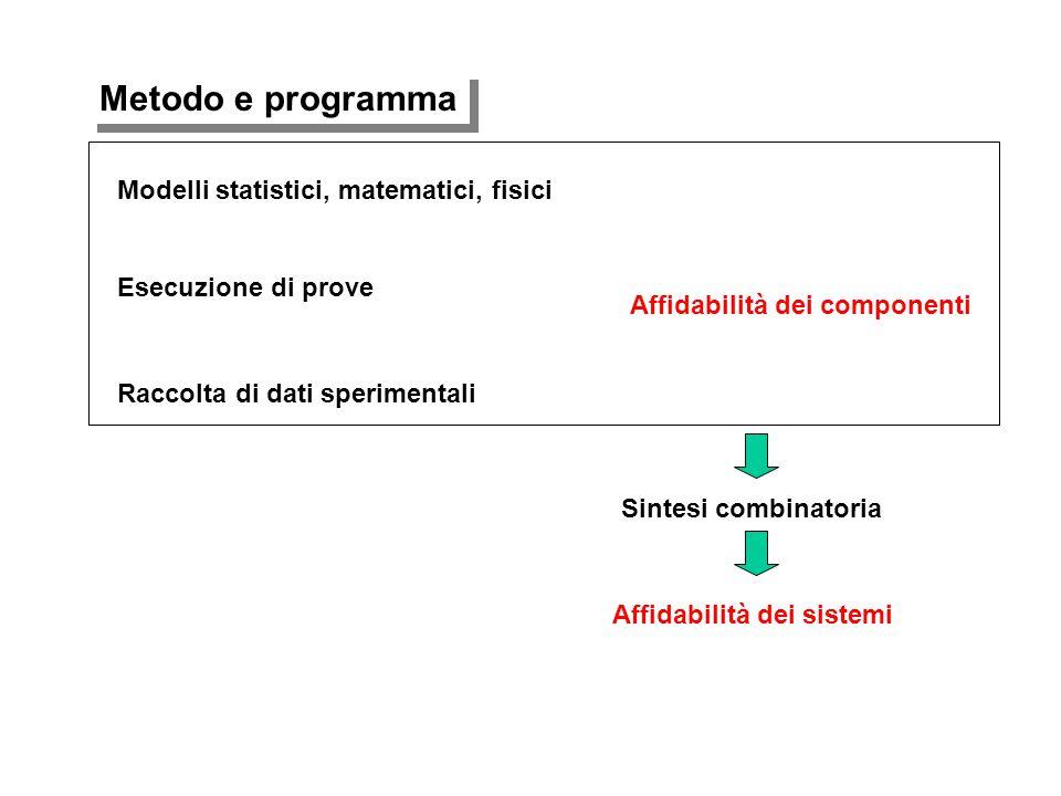 Affidabilità dei componenti Raccolta di dati sperimentali Esecuzione di prove Modelli statistici, matematici, fisici Sintesi combinatoria Affidabilità dei sistemi Metodo e programma
