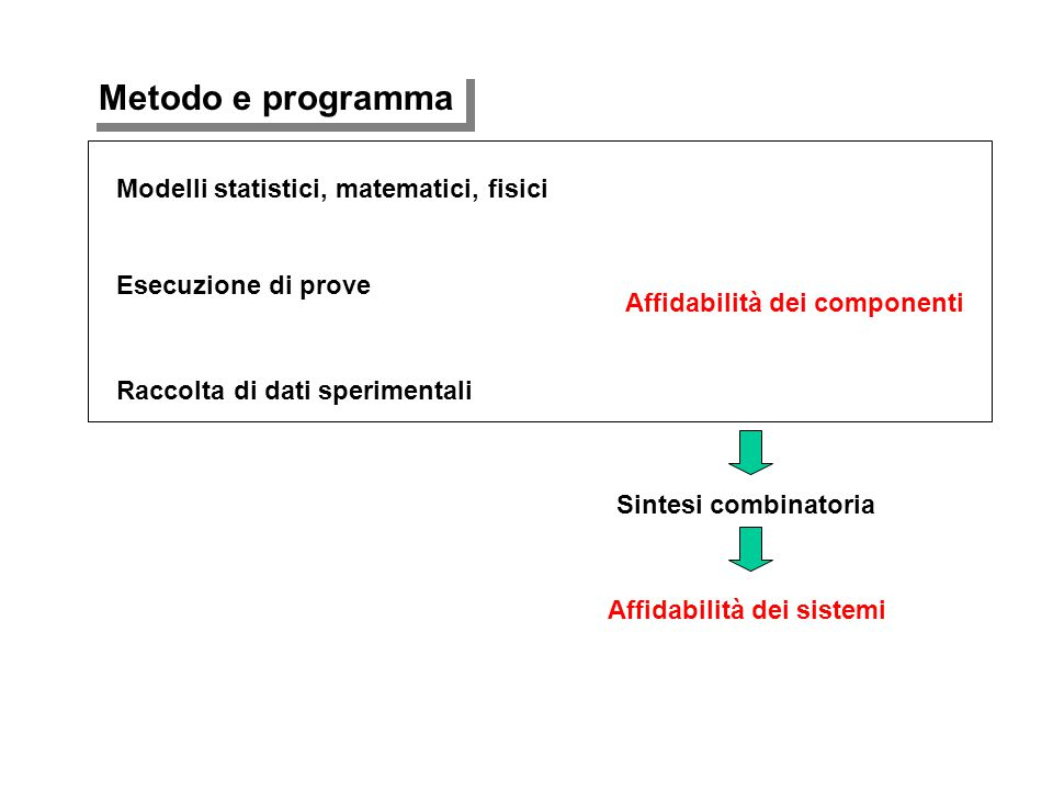 Affidabilità dei componenti Raccolta di dati sperimentali Esecuzione di prove Modelli statistici, matematici, fisici Sintesi combinatoria Affidabilità