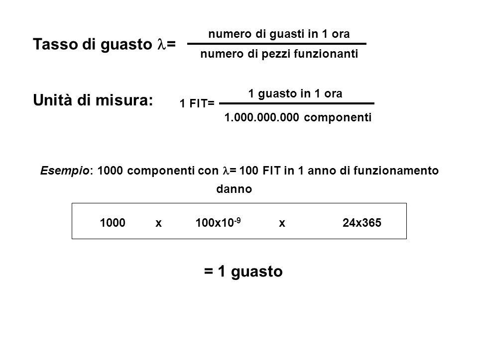 Tasso di guasto = numero di guasti in 1 ora numero di pezzi funzionanti Unità di misura: 1 FIT= 1 guasto in 1 ora 1.000.000.000 componenti Esempio: 10