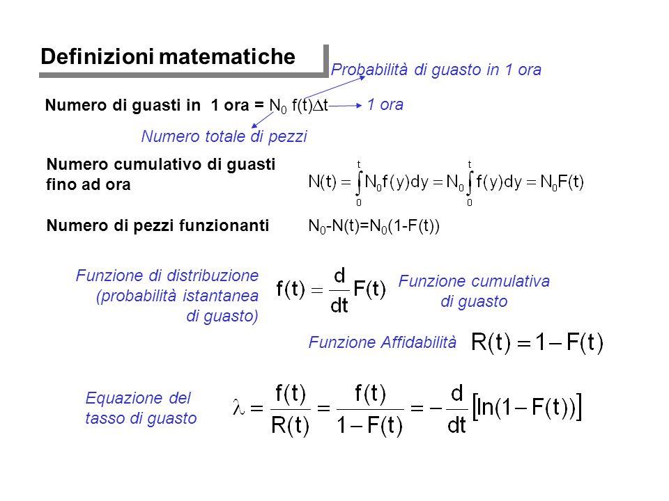 Definizioni matematiche Numero di guasti in 1 ora = N 0 f(t)  t Numero cumulativo di guasti fino ad ora Numero di pezzi funzionantiN 0 -N(t)=N 0 (1-F