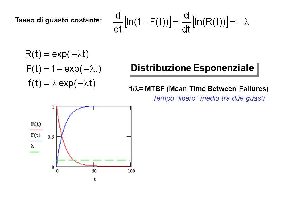 """Tasso di guasto costante: Distribuzione Esponenziale 1/ = MTBF (Mean Time Between Failures) Tempo """"libero"""" medio tra due guasti"""