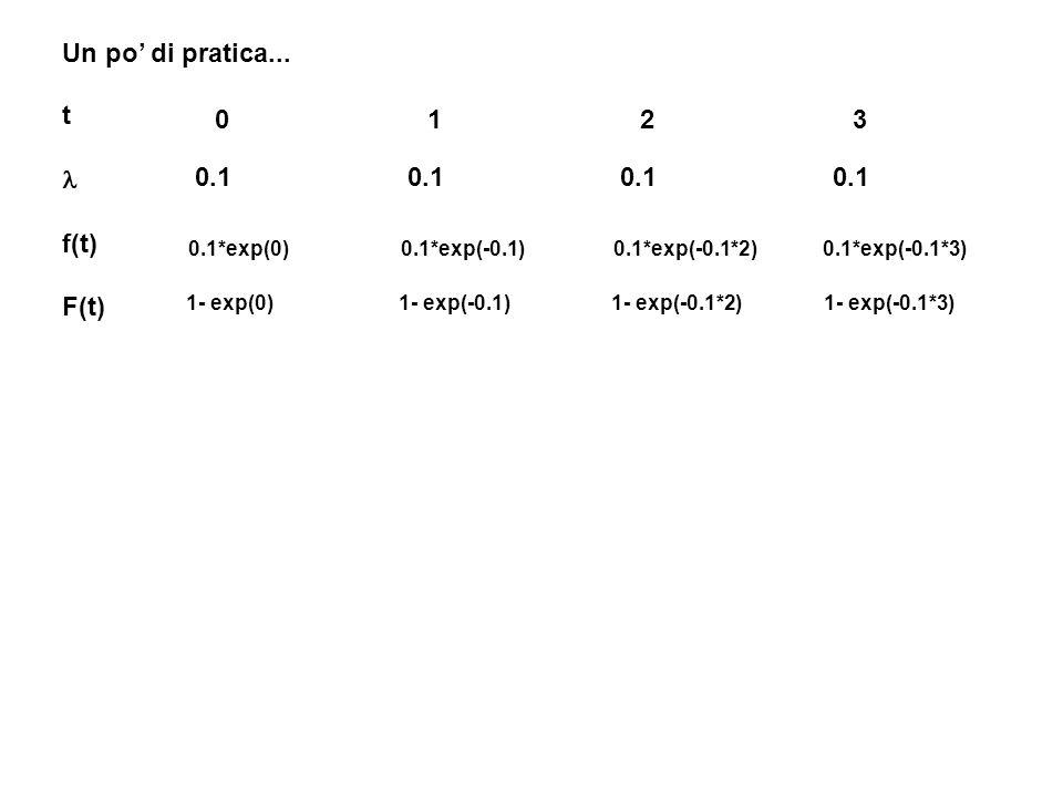 Un po' di pratica... t f(t) F(t) 0.10.10.10.1 01230123 0.1*exp(0)0.1*exp(-0.1) 0.1*exp(-0.1*2) 0.1*exp(-0.1*3) 1- exp(0) 1- exp(-0.1) 1- exp(-0.1*2) 1