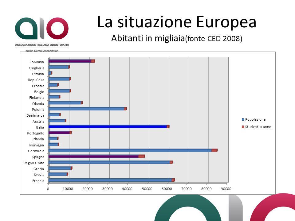 La situazione Europea Abitanti in migliaia (fonte CED 2008)