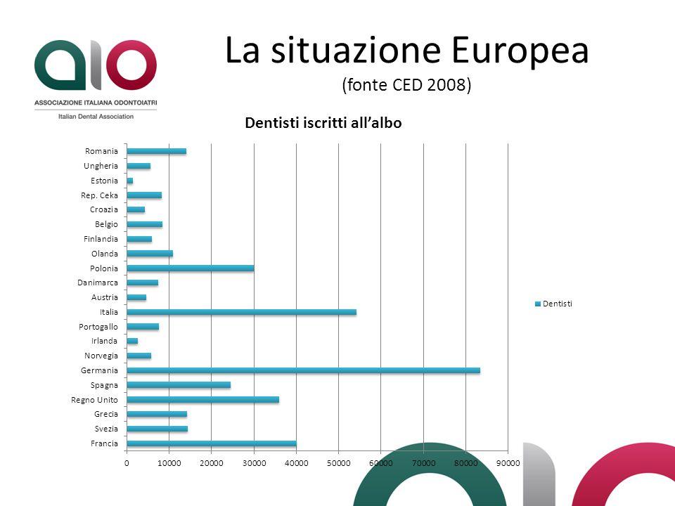 La situazione Europea (fonte CED 2008)