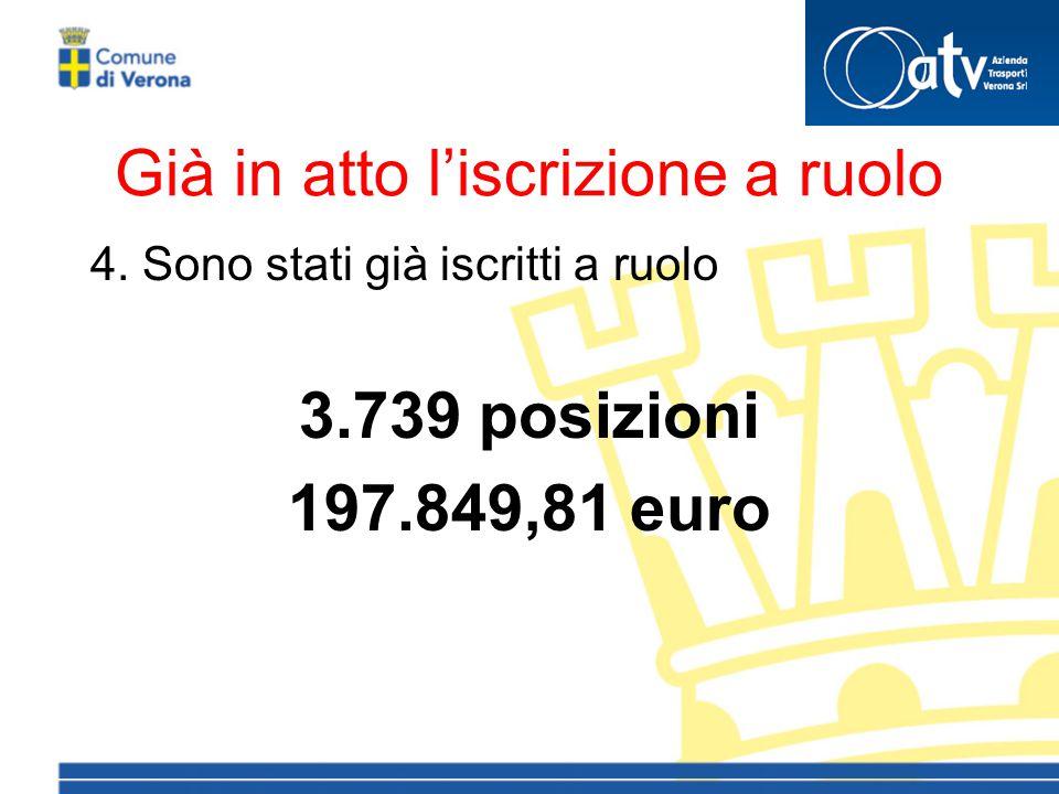 Già in atto l'iscrizione a ruolo 4. Sono stati già iscritti a ruolo 3.739 posizioni 197.849,81 euro