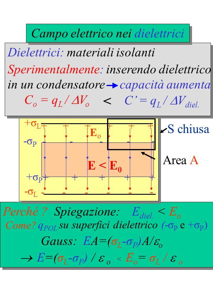 - ----- ++++++ +σ L -σ L EoEo -σP-σP +σP+σP + - - - - - - - E = 0 p at = 0 Atomo + - - - - - - - E p at E  0 p at prop.