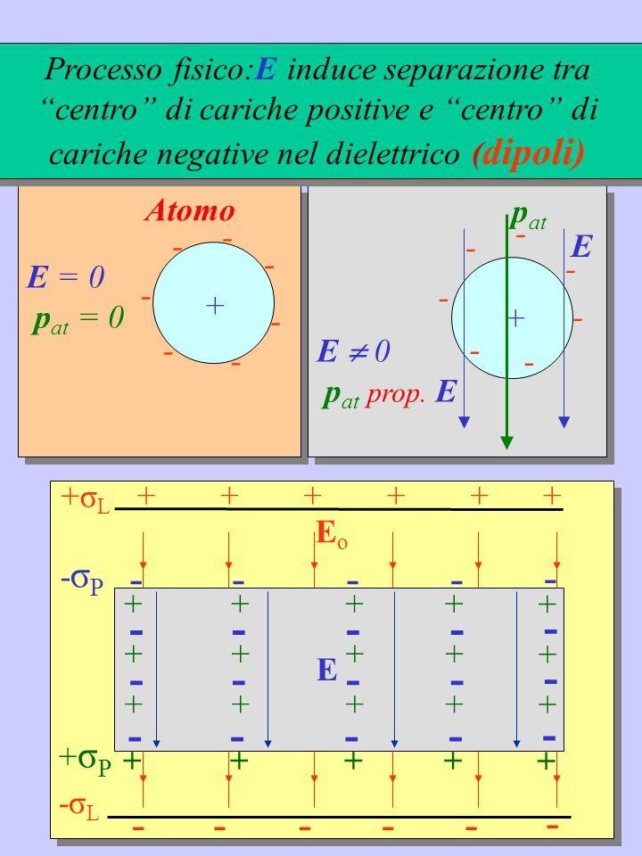 Macroscopicamente : l'effetto delle cariche di polarizzazione viene rappresentato con l'introduzione di una costante nei dielettrici omogenei ed isotropi  r  costante dielettrica relativa - ----- ++++++ +σ L -σ L E Campo elettrico nel dielettrico  r ≥ 1