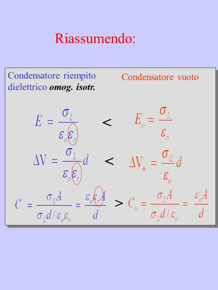  r r Campi e forze nei dielettrici nel Vuoto Dielettrico: omogeneo isotropo (  r uniforme) q2 q2 q1 q1 r 12 F 21 F 12 Cariche in un dielettrico  =  o  r costante dielettrica assoluta E = E o /  r  r r