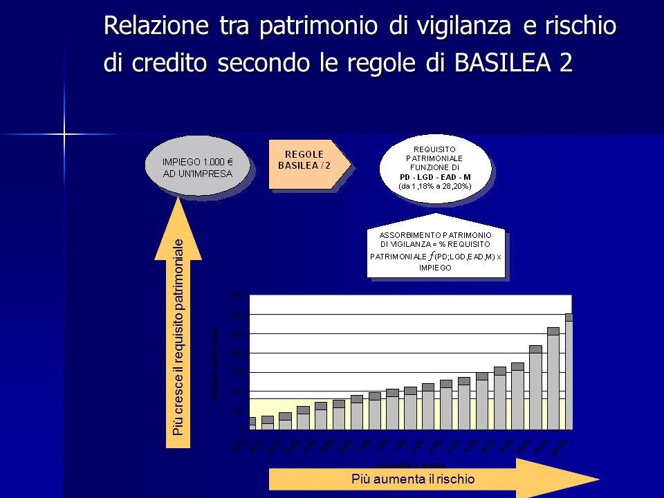 Relazione tra patrimonio di vigilanza e rischio di credito secondo le regole di BASILEA 2 Più aumenta il rischio Più cresce il requisito patrimoniale